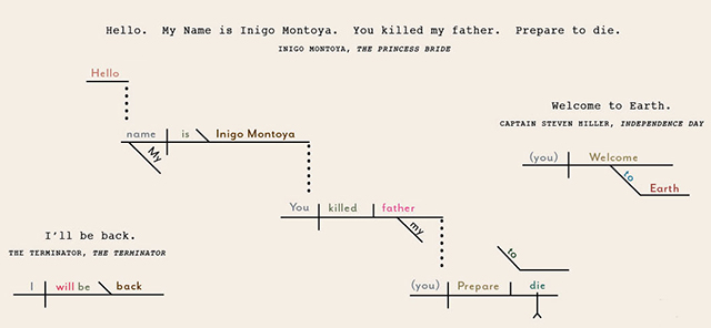A Diagrammatical Dissertation on Notable Lines of Cinematic Action
