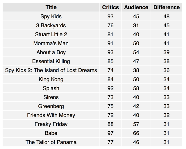 The Most Overrated Films