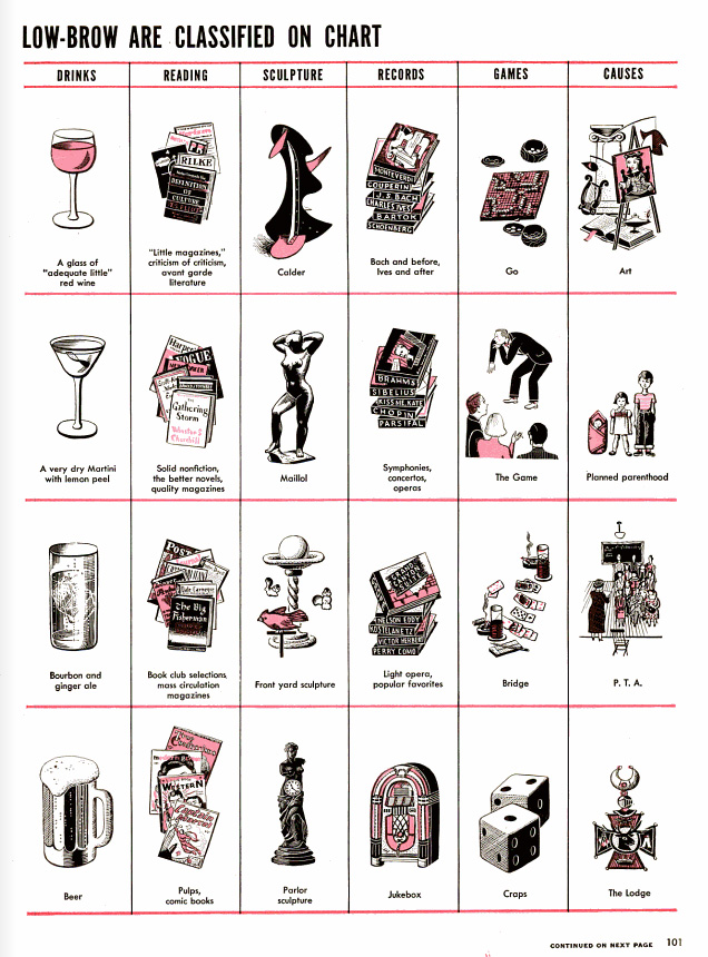 A 1949 LIFE Magazine Chart of High Brow and Low Brow Tastes