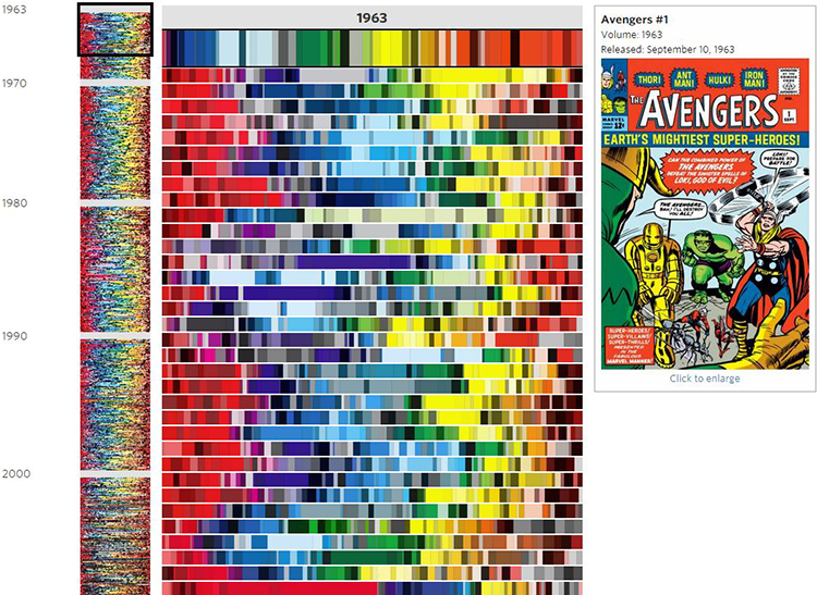 50 Years of  Avengers Comic Book