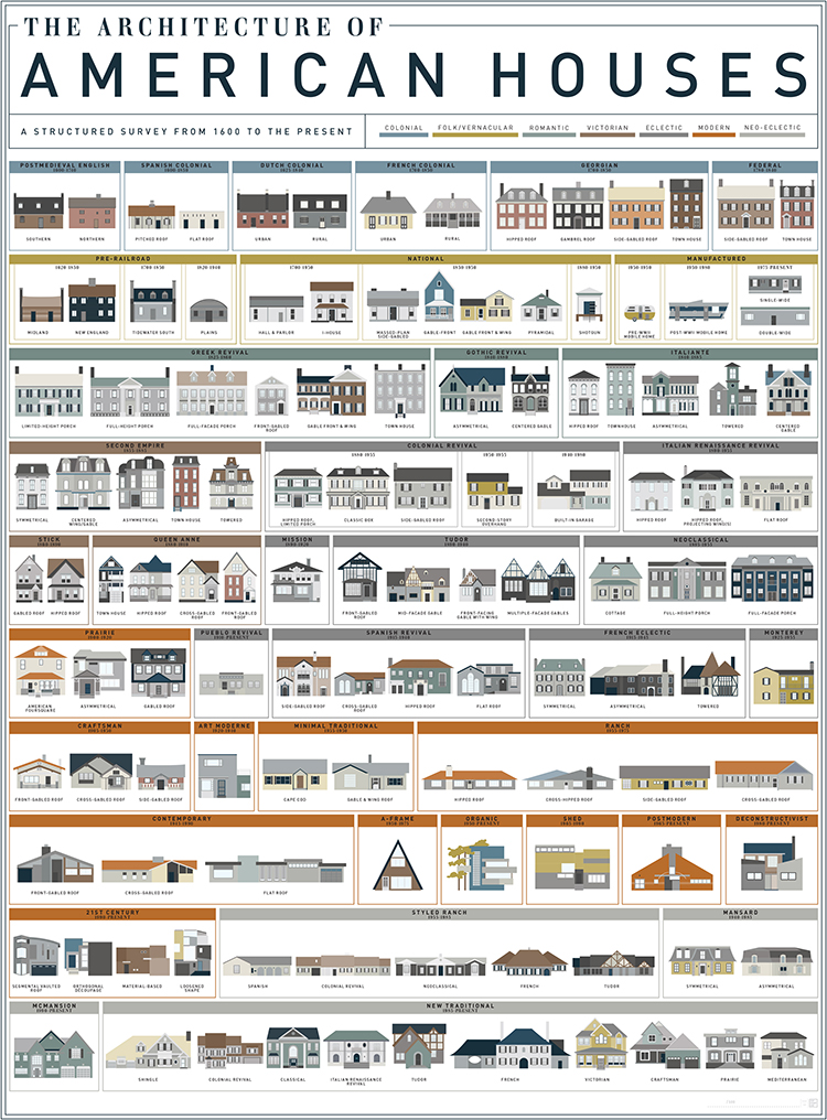 An art print by pop chart lab featuring 121 american house Styles of houses