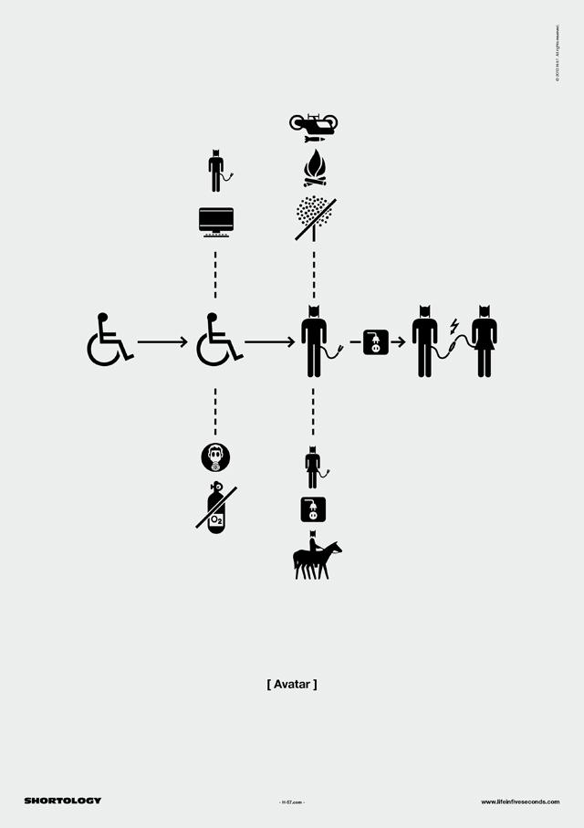 Avatar Shortology Poster