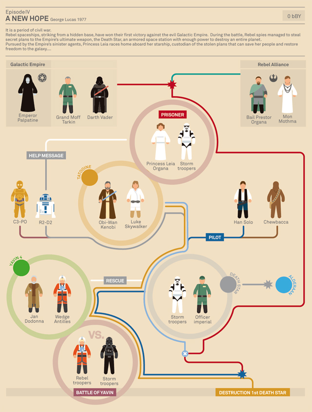 Star Wars Infographic (Episode IV) by Marc Morera