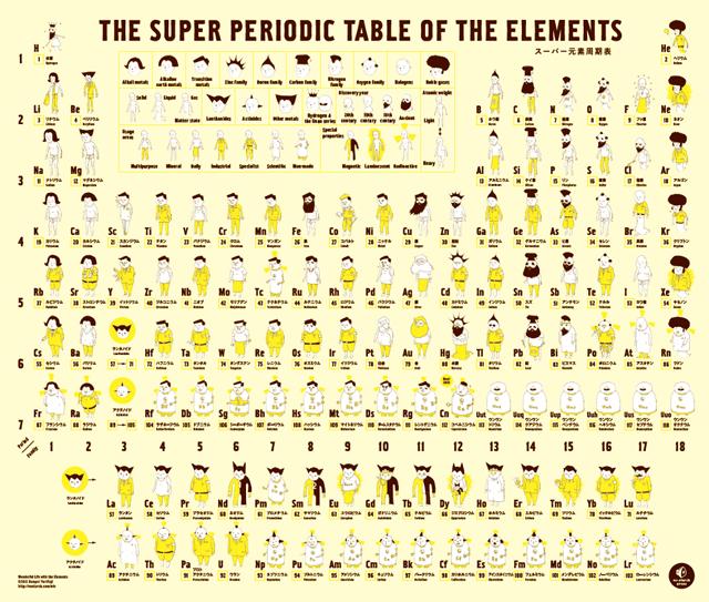 Wonderful Life with the Elements by Bunpei Yorifuji