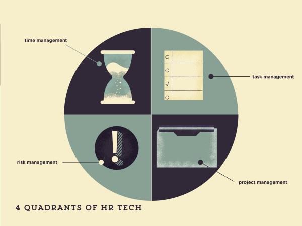 Four Quadrants of HR Technology™