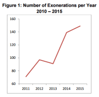 Exonerations