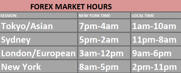 Forex market hours table