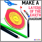 Free Layers of the Earth Diagram Activity