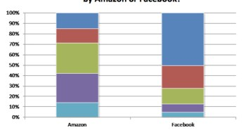 amazon-facebook-phone-survey