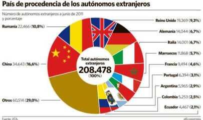 Les chiffres par nationalité