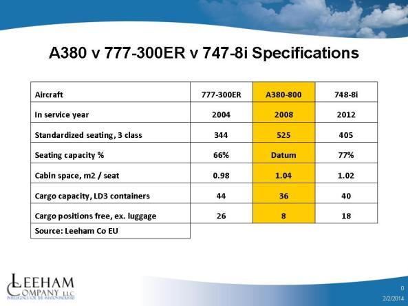 A380 v 777 v 747-8 specs