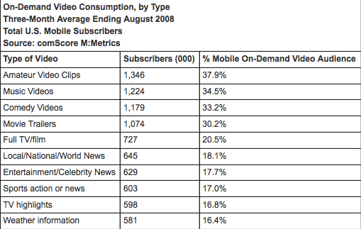 on-demand mobile video consumption 2008