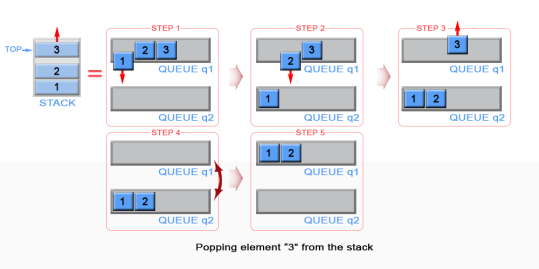 Pop an element from stack