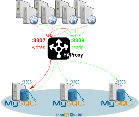 InnoDB_Cluster_HA_Proxy
