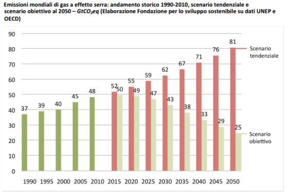 Emissioni TOTALI riferimento e obiettivo 2050 (fondazione sviluppo sostenibile)