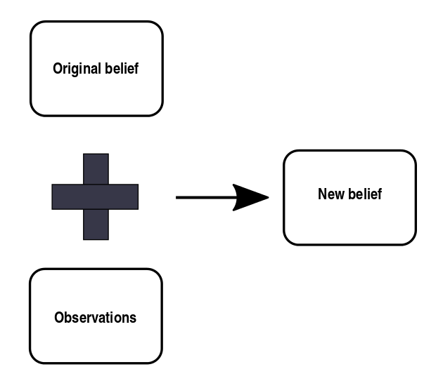 Schematic of  updating  our original  belief  (prior) based on new observations using BI.