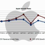 apple growth rate