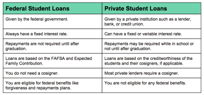 12 Strategies to Pay Off Student Loans Fast in 2018 | LendEDU