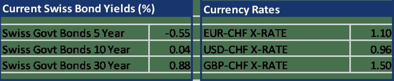 Bonds exchange rates 18 September 2015