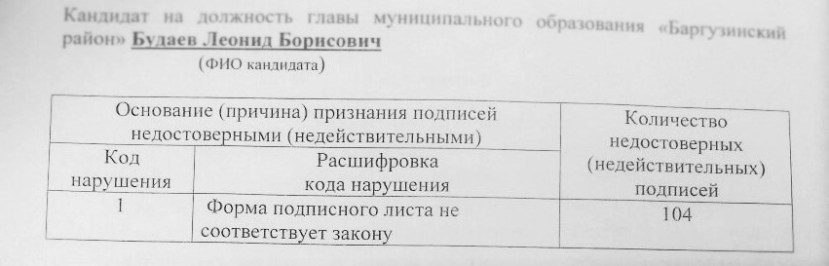 protocol-proverki-podpisnyh-listov-miniature