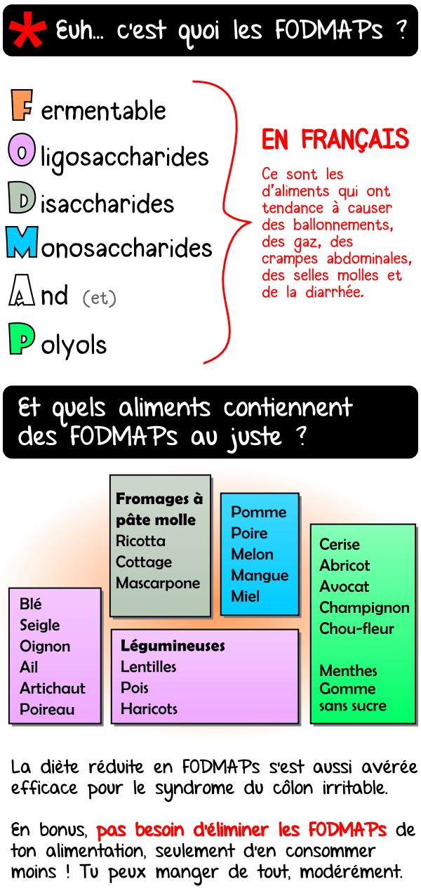fodmaps