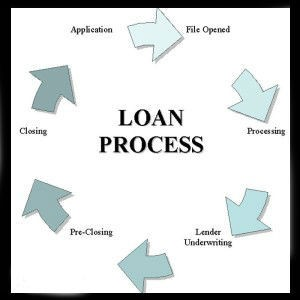 8 Important Questions that Address Personal Loan Woes