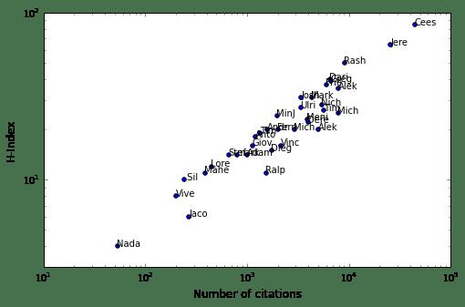 hindex VS citations scrape Google Scholar