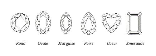 4C - Forme