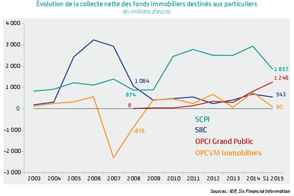 graph collecte fonds