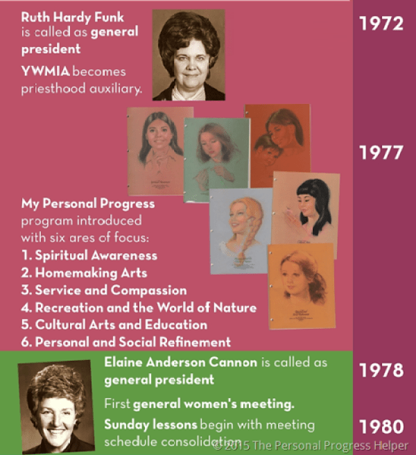 Historical Canadian Events From 1980 2015 Timeline: History Of The Young Women's Organization Timeline