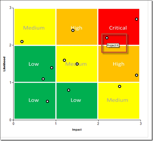 Risk matrix chart