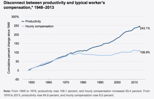 productivity-chart-1948-2013.png
