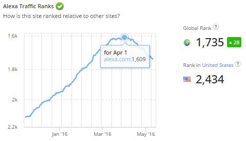 Official Alexa website lost its Alexa Rank