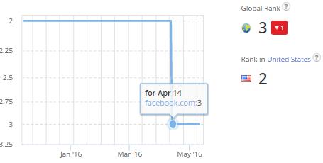 Facebook Alexa Rank drop