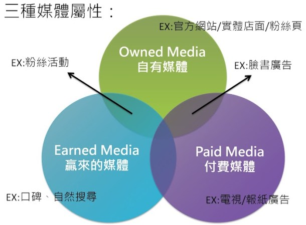 三種媒體屬性.jpg