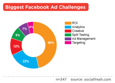 Biggest Challenges with Facebook Ads