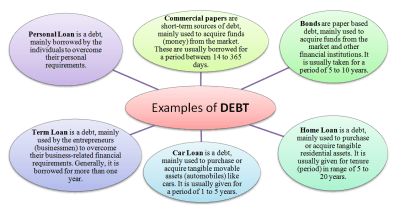 What is Debt? Meaning, Definition and Examples of Debt