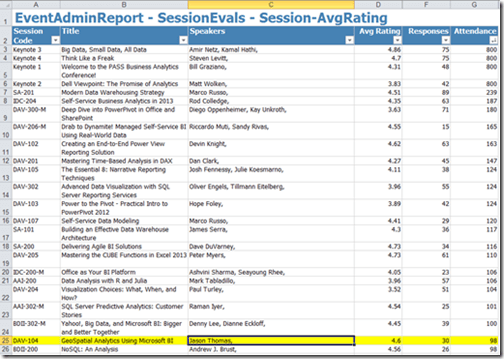 Session Evals sorted by attendance