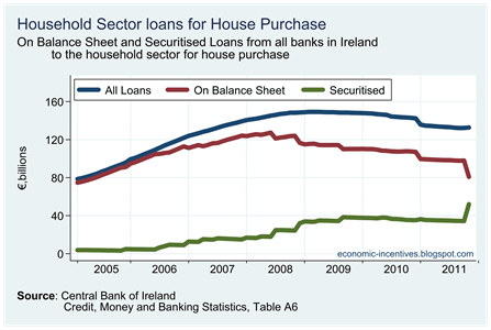 Economic Incentives: Mortgages in Irish Banks (and their interest rates)