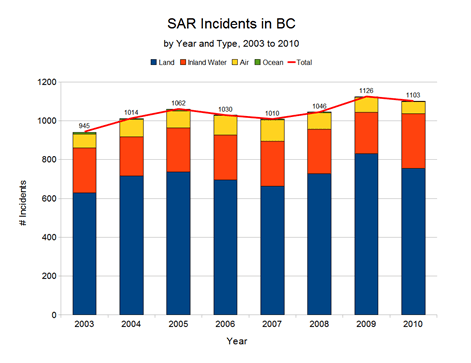 SAR Incidents by Year and Type