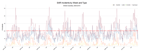 SAR Incidents by Week and Type
