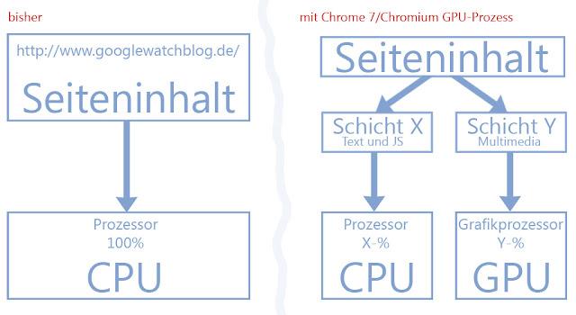 Chrome vs. Chromium: Mit und ohne GPU-Prozess