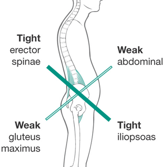 Tight hip flexors can prevent you from achieving peak performance - stretches to undo the effects of sitting