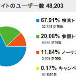 Analytics_2012-05_Traffic.png