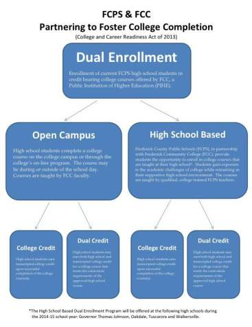 High school based dual enrollment makes its debut in 2015-2016