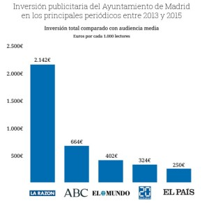 publicidad Madrid