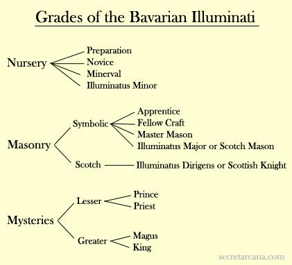 Illuminati Società Segreta