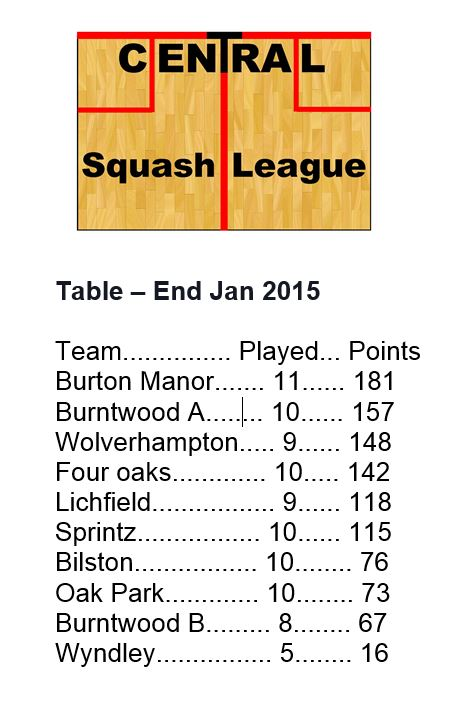 Winter League table end Jan 2015