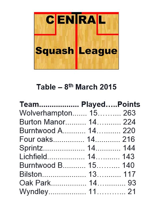 Central Leauge table 8th March 2015