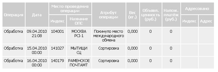 Слежение посылки на russianpost.ru